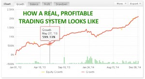 Real Profitable Trading System